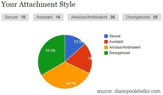Attachment styles quiz
